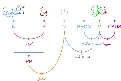 phrase - La phrase conditionnelle en arabe... - Page 10 Graphimage?id=137