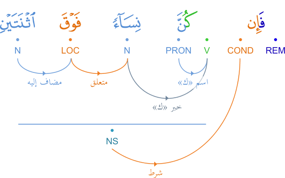 phrase - La phrase conditionnelle en arabe... - Page 10 Graphimage?id=2234