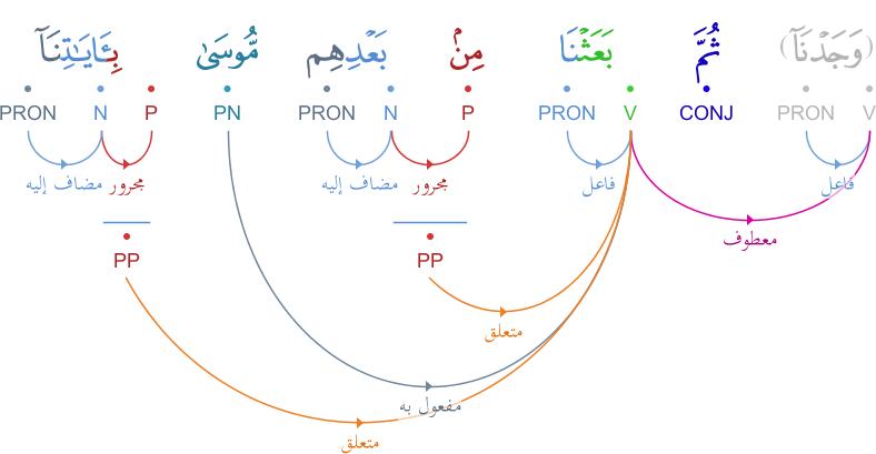 Analyse grammaticale du verset 103 سورة الأعراف Graphimage?id=4652