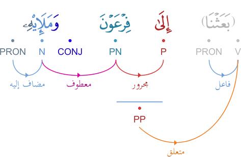 Analyse grammaticale du verset 103 سورة الأعراف Graphimage?id=4653