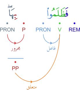 Analyse grammaticale du verset 103 سورة الأعراف Graphimage?id=4654