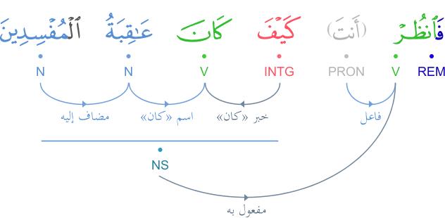 Analyse grammaticale du verset 103 سورة الأعراف Graphimage?id=4655