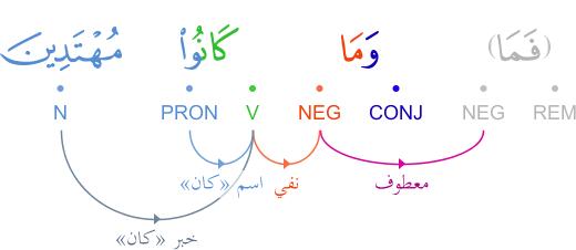 Kâna : verbe attributif et la négation (ne pas être ceci) Graphimage?id=49