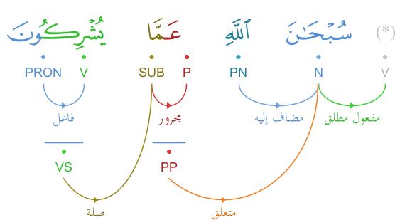 Analyse grammaticale du verset 9.31 (سورة التوبة) pour عَمَّا يُشْرِكُونَ Graphimage?id=5463