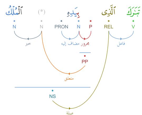 grammaticale - Analyse grammaticale : verset 1 et 4 - سورة الملك Graphimage?id=5855