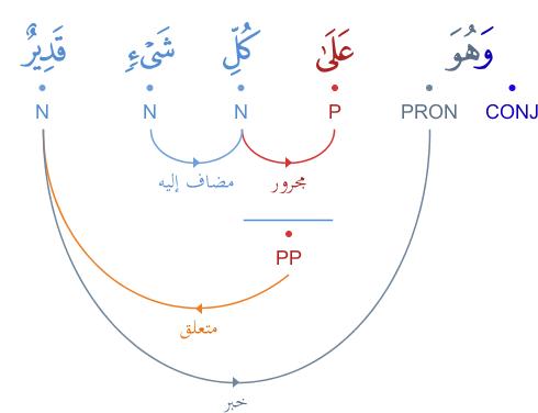 grammaticale - Analyse grammaticale : verset 1 et 4 - سورة الملك Graphimage?id=5856