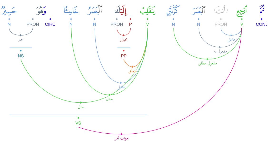 grammaticale - Analyse grammaticale : verset 1 et 4 - سورة الملك Graphimage?id=5862